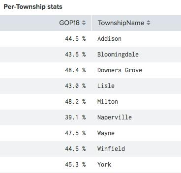 per township stats